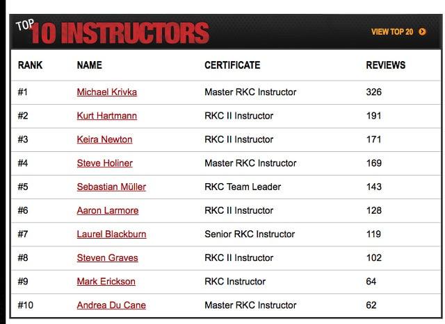 Top 10 RKC Dragon Door - Training mit Kettlebell